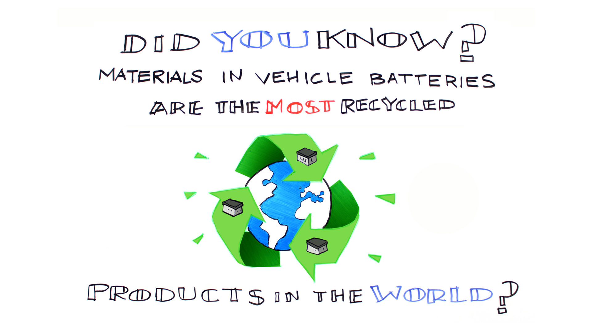 Auto Battery Recycling Installation Diagram Of A Car Vehicle